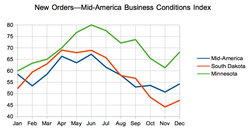 New Orders, Mid-America Business Conditions Index, 2014 for region, South Dakota, and Minnesota
