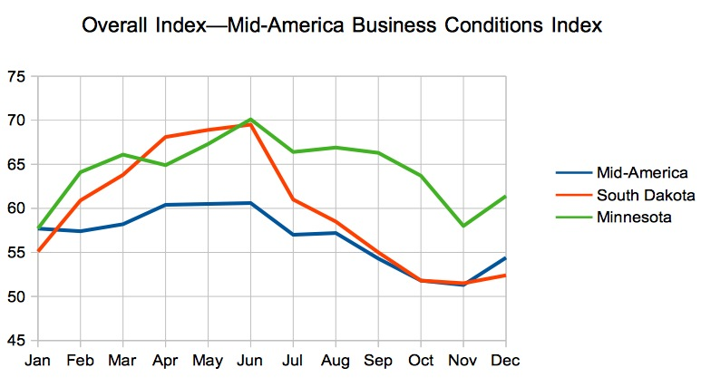 Overall Index, Mid-America Business Conditions Index, 2014 for region, South Dakota, and Minnesota