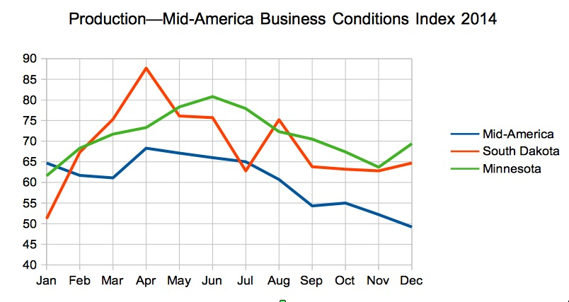 Production, Mid-America Business Conditions Index, 2014 for region, South Dakota, and Minnesota