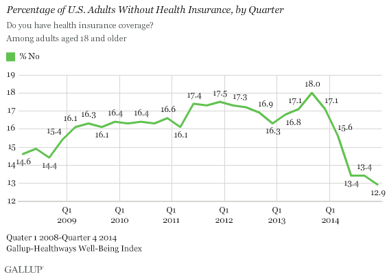 Gallup US uninsured 2014