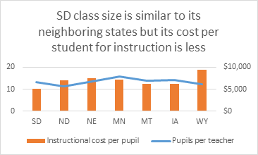 K-12 class sizes and per-student expenditures, South Dakota vs. region, South Dakota Budget and Policy Project, 2015.02.06.